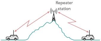 Ham Radio Repeater